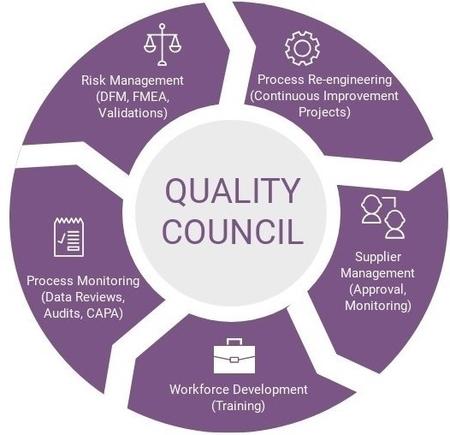 Quality Council